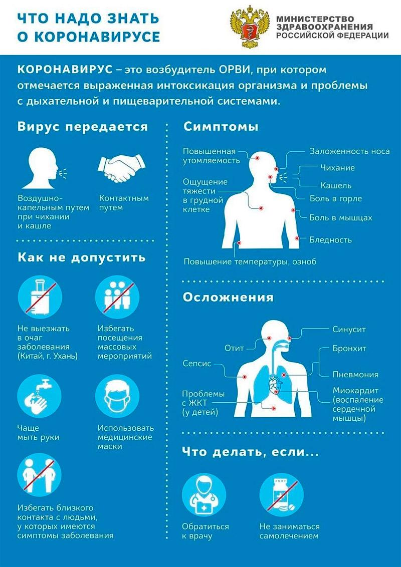 коронавирус: симптомы и осложнения